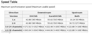 iiii - Docsis 3.0 - Upstream vs Downstream