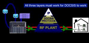 network1 e1321797636862 - Tutorial Docsis 3.0