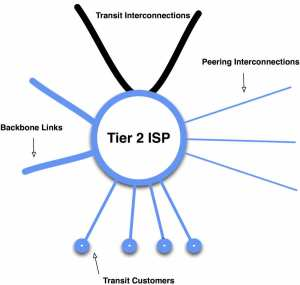 tier2isp - Redes Tier 1,Tier 2 e Tier 3 o que são?